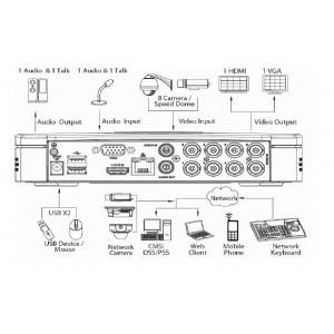 HCVR5116H-S2 Видеорегистратор HD-CVI