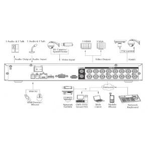 HCVR5104H-S2 Видеорегистратор HD-CVI